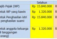 PTKP per 1 Januari 2012