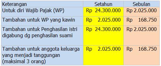 PTKP per 1 Januari 2013