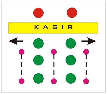 Model Antrian untuk Kasir B