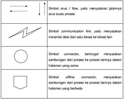 Flow Direction Symbol, Simbol  arus  /  flow,  yaitu  menyatakan  jalannya  arus suatu proses