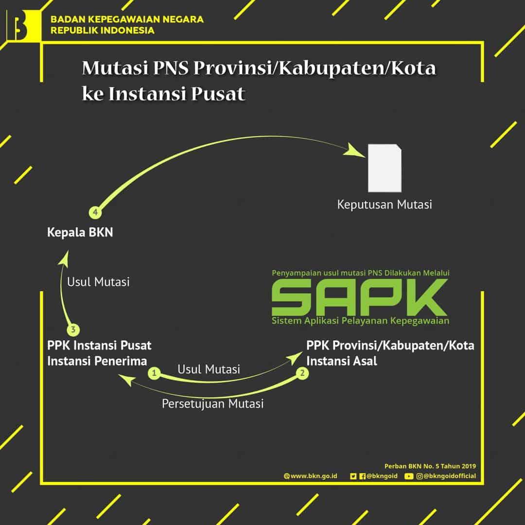 Mutasi PNS dari provinsi/kabupaten/kota ke Instansi Pusat